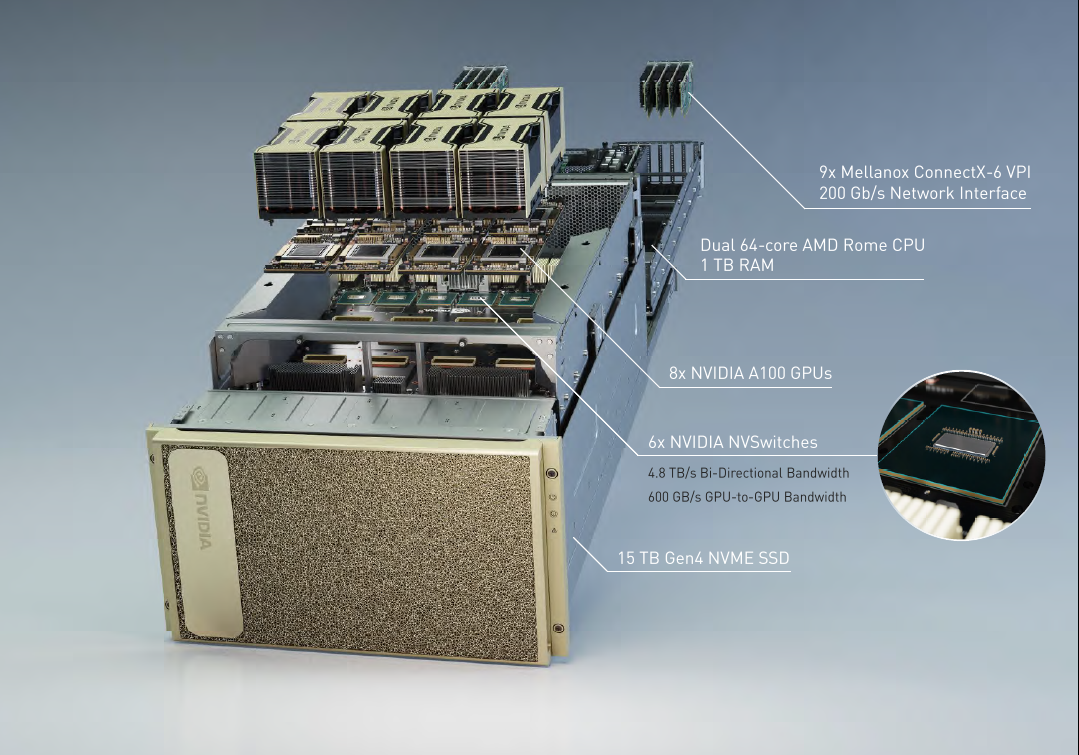NVIDIA DGX A100 系統採用 AMD Server 級 CPU