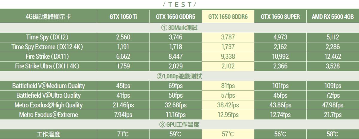 GDDR6 MSI GTX 1650