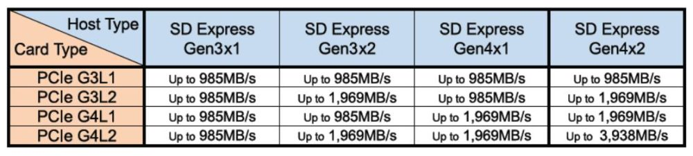 sd-association-delivers-gigabyte-speed-leap-with-new-sd-express-8-0-e1589943941844