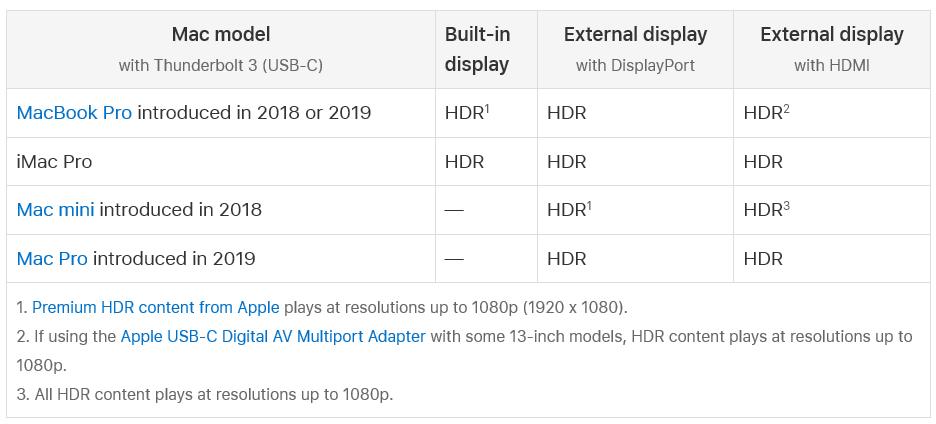 支援 HDR 播放的 mac 電腦