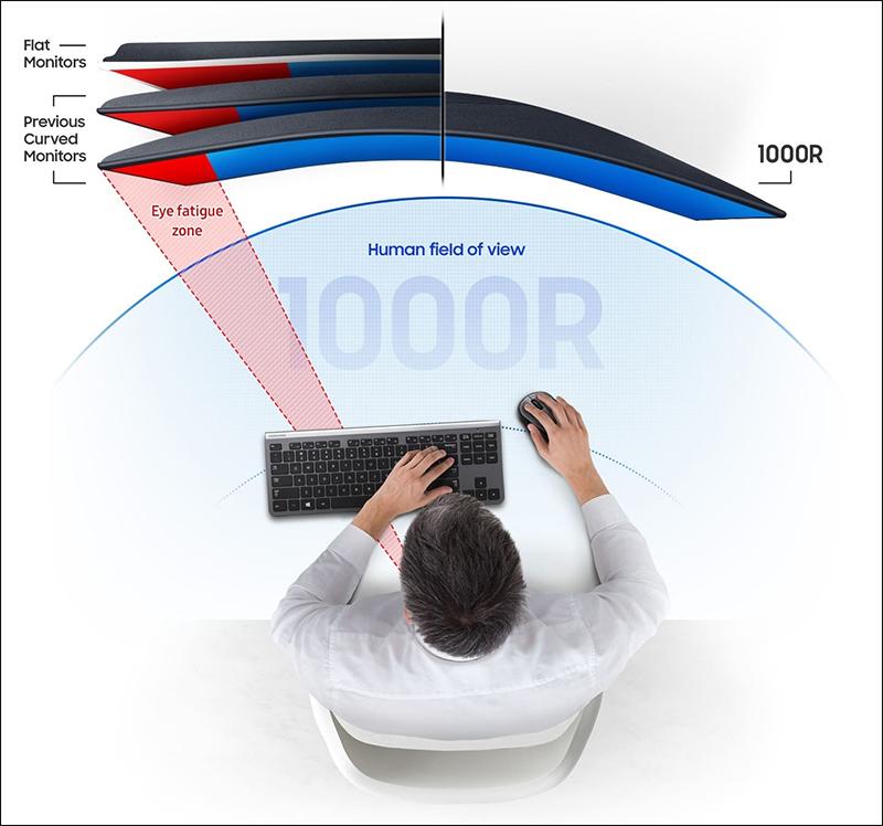 曲率愈接近1000R,代表愈貼近最舒適的可視範圍。(圖片來源Samsung)