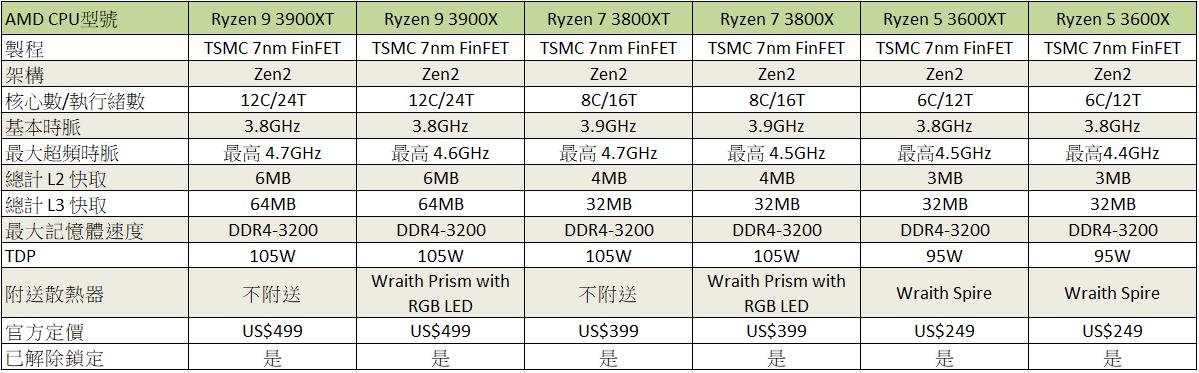 Ryzen 3000 XT 規格一覽表