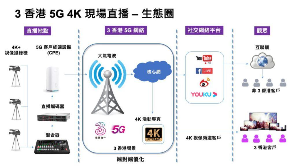 3HK 的 5G 直播技術架構,4K 影像用專用網絡直駁核心網,保證影像質素。