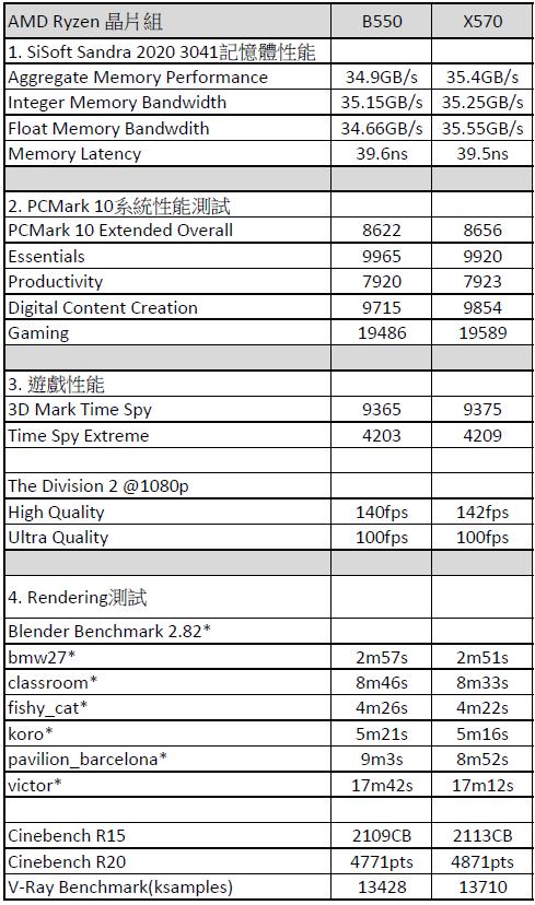 測試平台:CPU︰AMD Ryzen 7 3700X (8C/16T, 3.6~4.4GHz) AIO水冷︰ROG Ryujin 360 記憶體︰2x G.Skill TridentZ Royal DDR4-3600 CL16-16-16-36 顯示卡︰AMD Radeon RX 5700 XT 公版 儲存裝置︰WD Black SN750 NVMe SSD 1TB 火牛︰Enermax Platimax DF. Platinum 1050W 作業系統︰Microsoft Windows 10 Pro x64 2004 驅動程式︰AMD Radeon 20.5.1