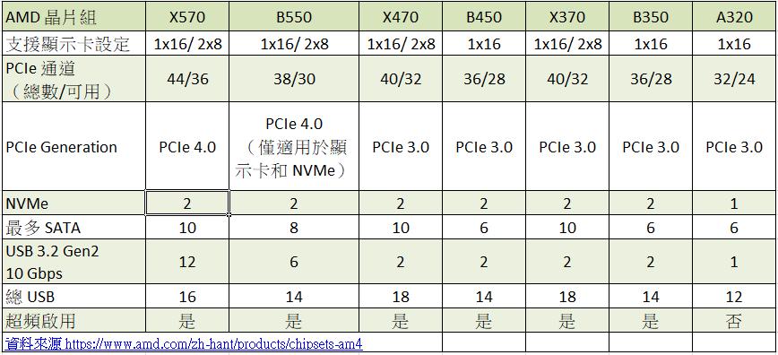 AMD B550 與其他晶片組規格比較表。