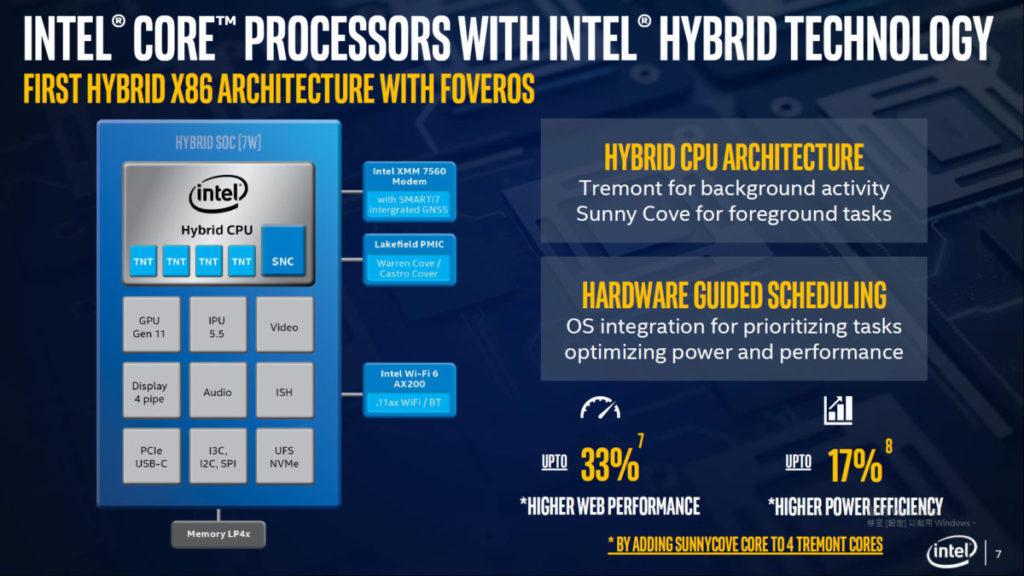 採用 1 大 4 小的 Hybrid CPU 架構。