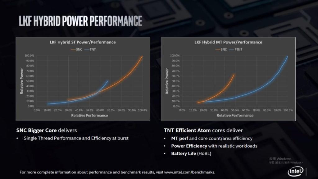 在 Intel 內部測試中,1 大核心及 4 小核心分別在單線程及多線程發揮優勢。