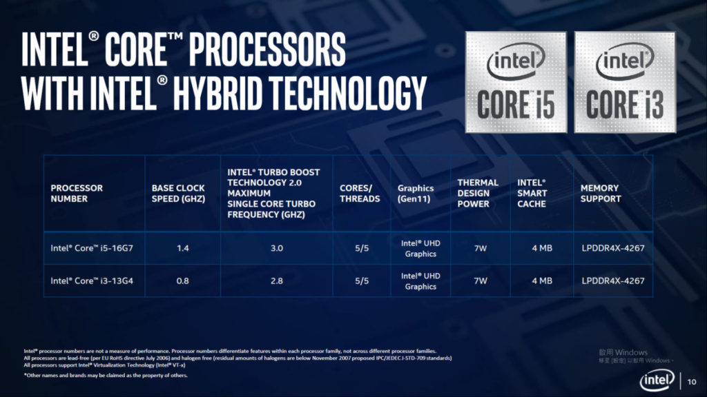 Lakefield 型號包括 Core i5 及Core i3。