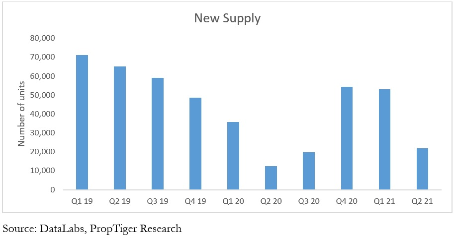 Real Insight (Residential) – April-June (Q2) 2021 New Launches