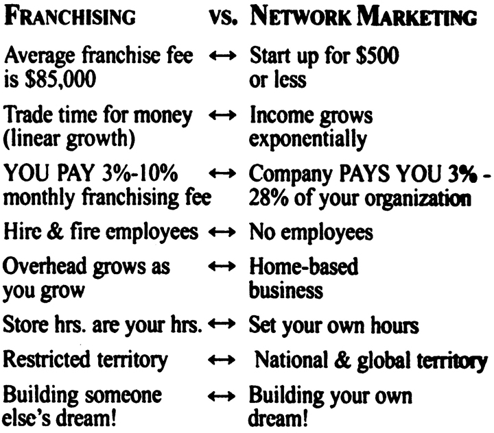The Business Model of Franchising vs Network Marketing.Image size:720x632px