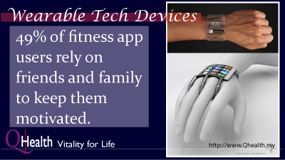 Motivation is The Key To Success of Wearable Fitness Tech Devices. Image 1A. Image Size:400x225px