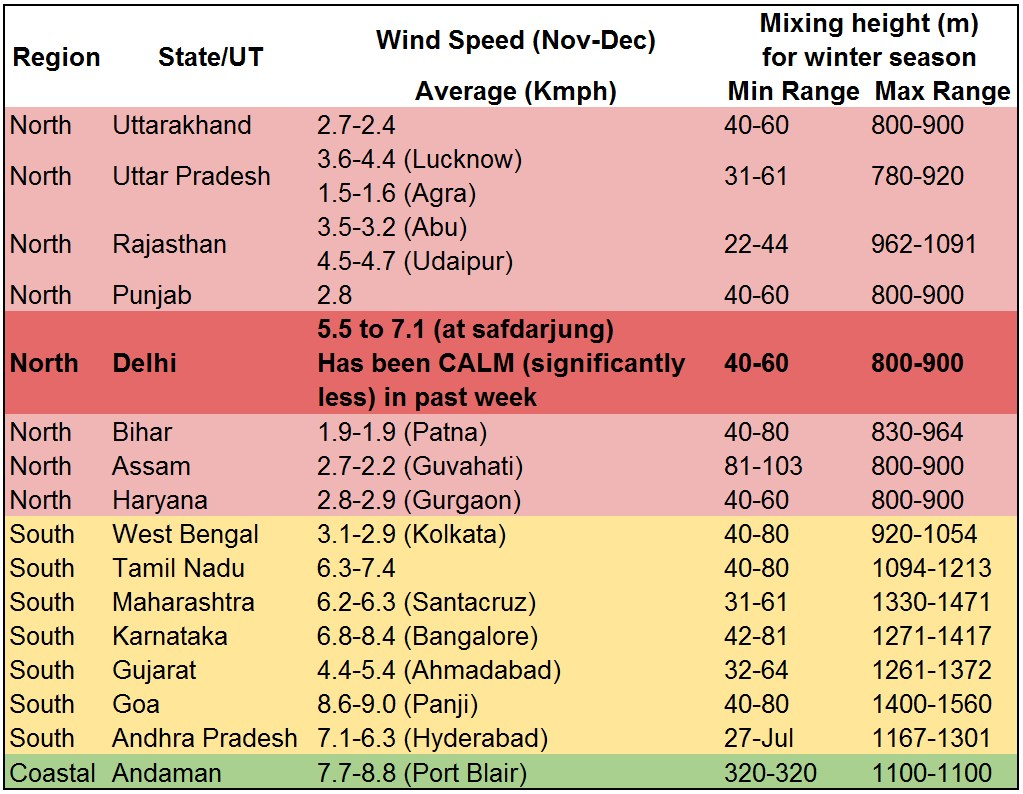Delhi, Smog, Science, Mixing Height, Source Apportionment, Pollution, Case Study, Lungs, Dispersion, Mixing Layer