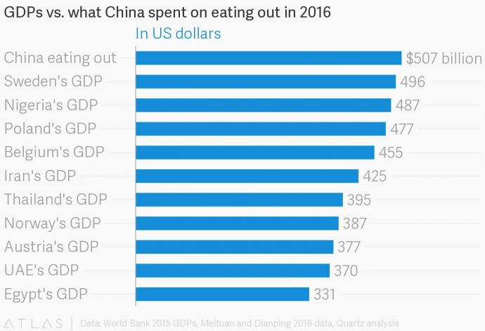 China, obese, India, Norway, Sweden, US, UK, food, Russia, eating, GDP, economy