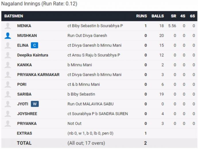 cricket, tournament, Nagaland, Manipur, Kerala, U-19, India, sports