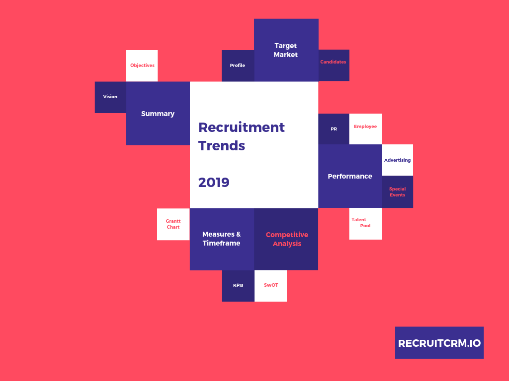 5 Popular Recruitment Trends For 2019 | Recruit CRM