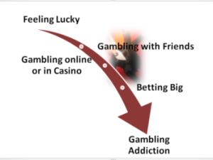 A picture representing the slippery slope of gambling addiction.