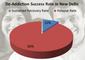 A pi graph depicting the De-Addiction success rate in Delhi ten years ago