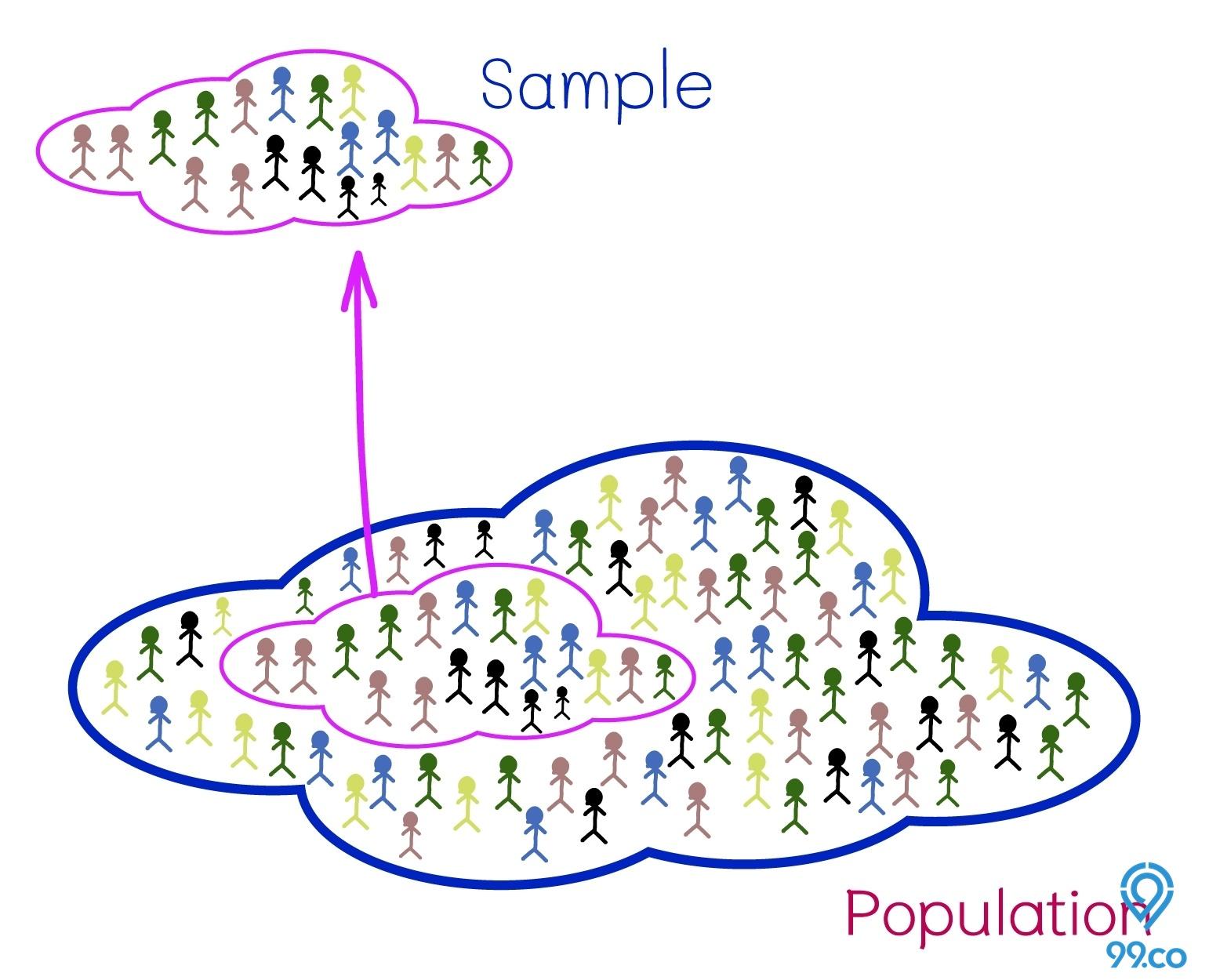 Pengertian Cluster Sampling Lengkap Dengan Cara Dan Contohnya