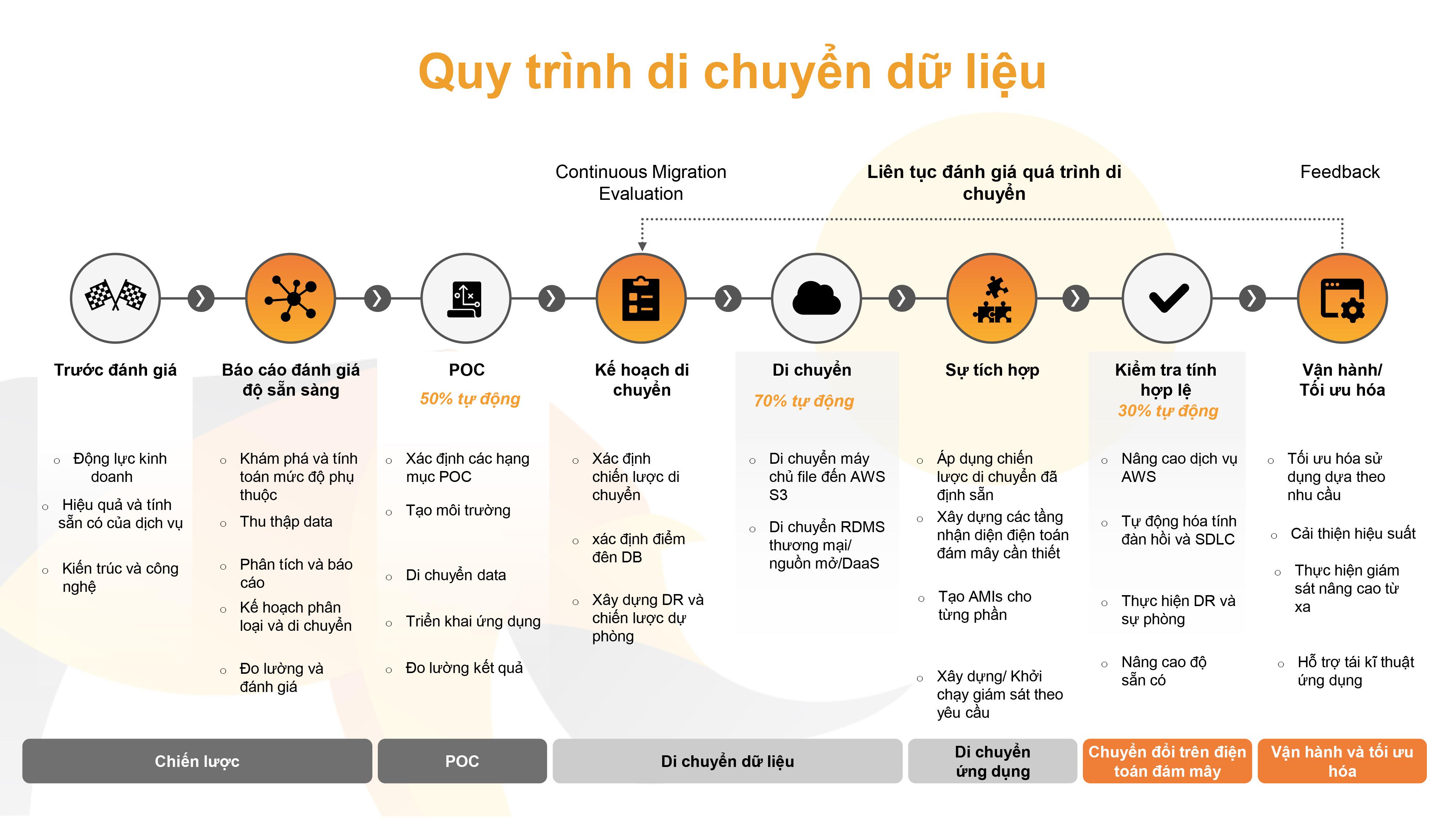 quy-trinh-di-chuyen-du-lieu-len-cloud-renova-cloud