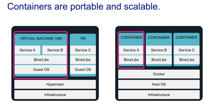 Container-portable-scalable-renova-cloud