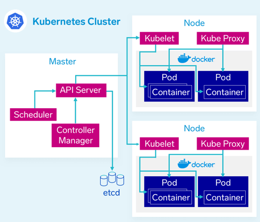 kubernetes-cluster-renova-cloud