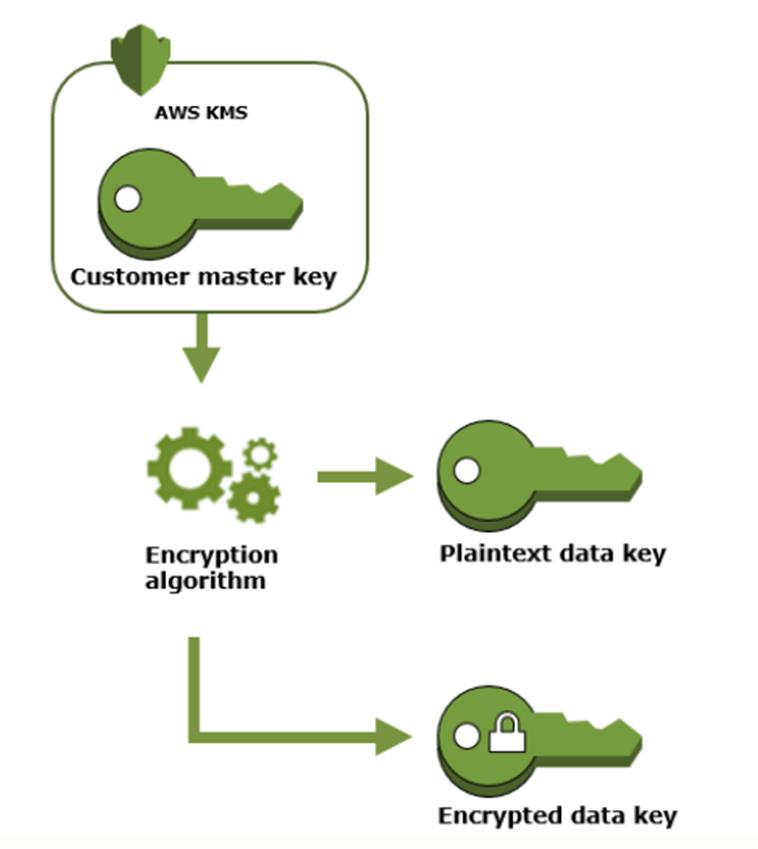 Mô hình mã hóa của khóa Master