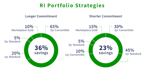graphic of savings vs type of strategy RI