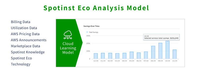 dashboard of Eco analysis model