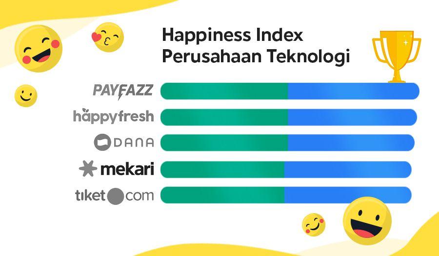 Daftar Perusahaan Teknologi dengan Review Karyawan Terbaik di Indonesia