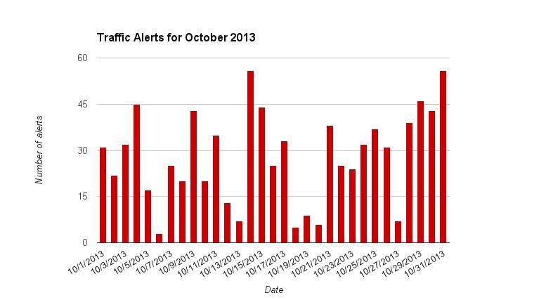 October traffic distribution