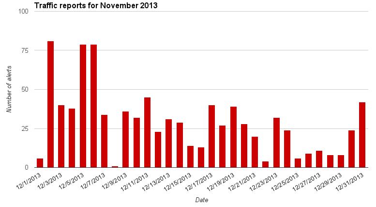 Traffic chart for December 2013