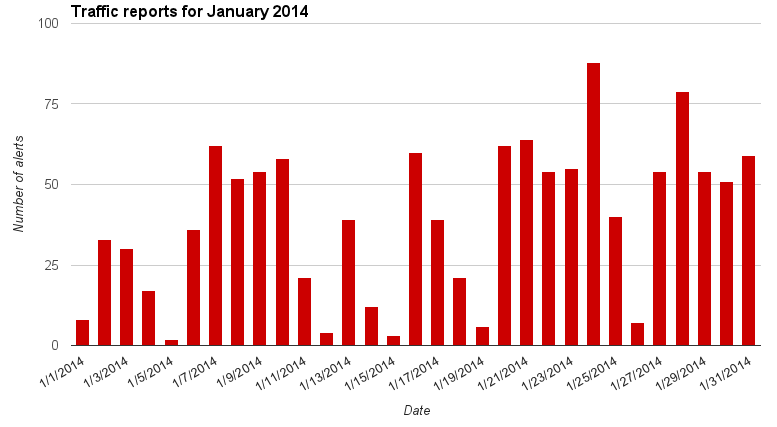 traffic chart for January 2014