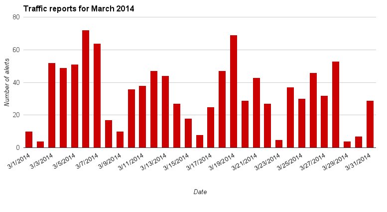 Traffic chart for March 2014