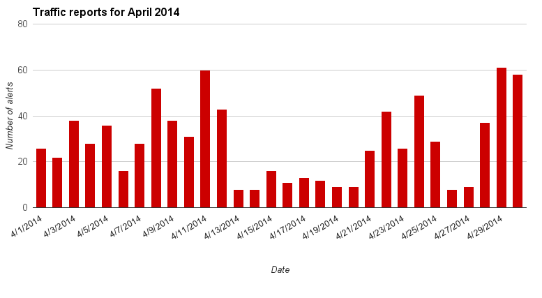 traffic charts for April