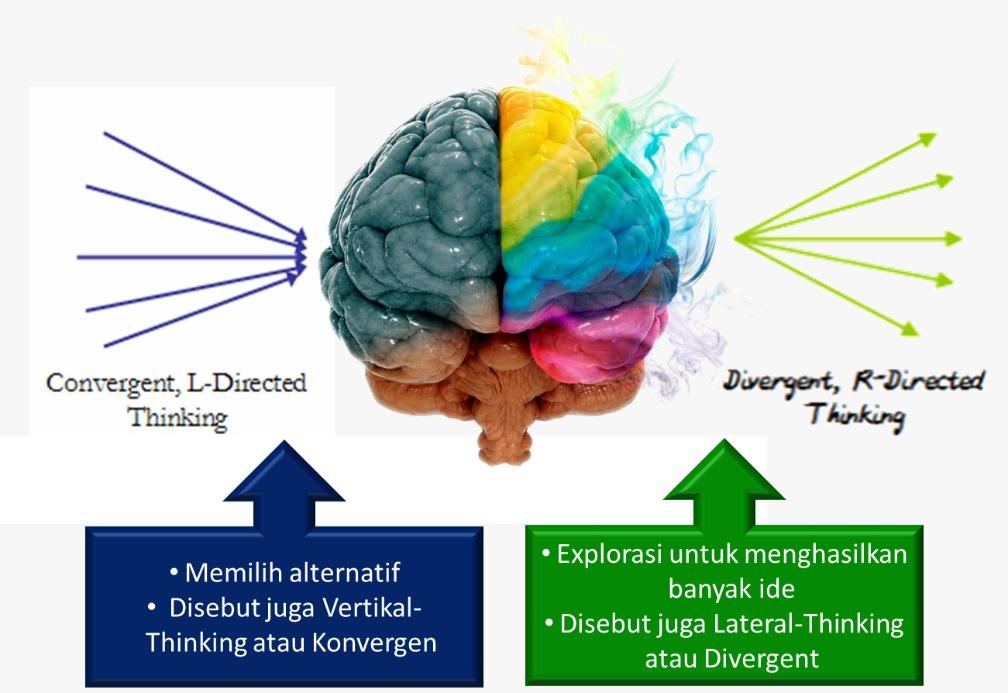Berpikir Analitis dan Kreatif