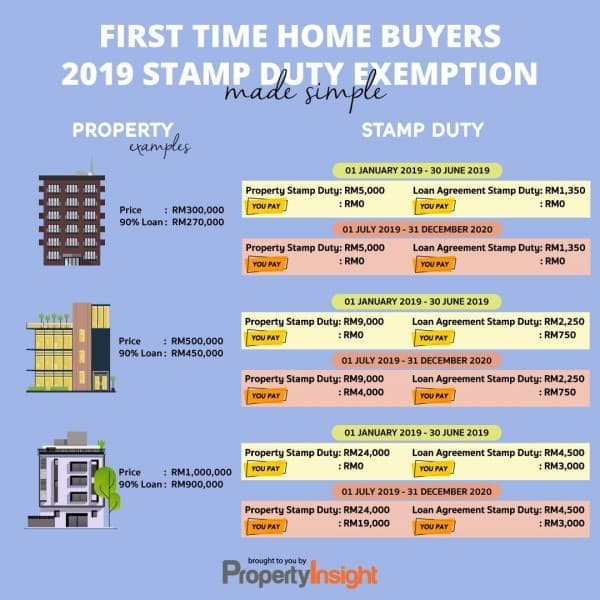 Property Insight Announcement Loopme Malaysia