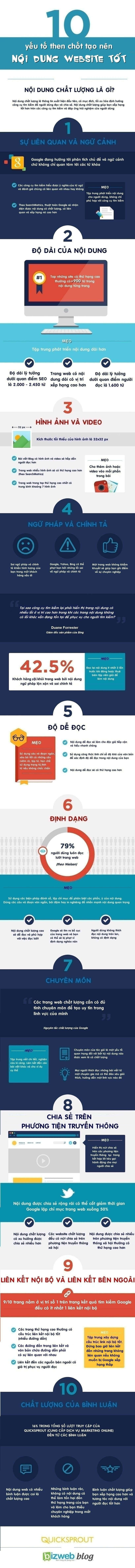 """[Infographic] 10 yếu tố then chốt tạo nên một nội dung website """"chất"""""""