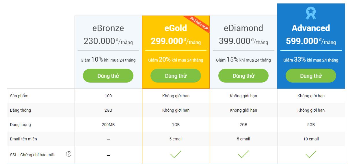 Bizweb thông báo chính sách bảng giá mới, mua càng nhiều khuyến mại càng lớn