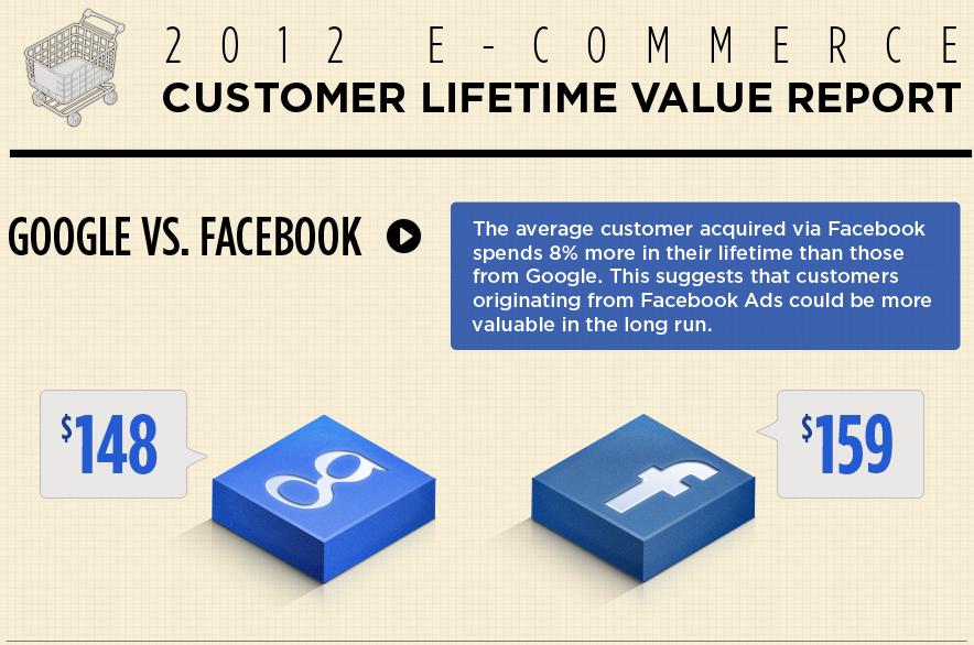 6 chỉ số đo lường quan trọng trong bán hàng online