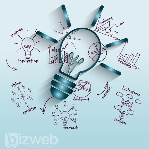 6 câu hỏi quan trọng cần trả lời khi lập kế hoạch kinh doanh