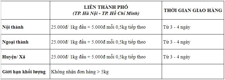 Ưu đãi vận chuyển siêu tiết kiệm cùng Sapo - Shippo: Đồng giá chỉ 17K/đơn tuyến Hà Nội ⇔ Hồ Chí Minh