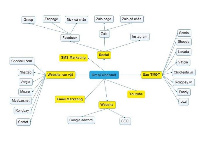 Bật mí cách quản lý bán hàng đa kênh hiệu quả cho người mới bắt đầu