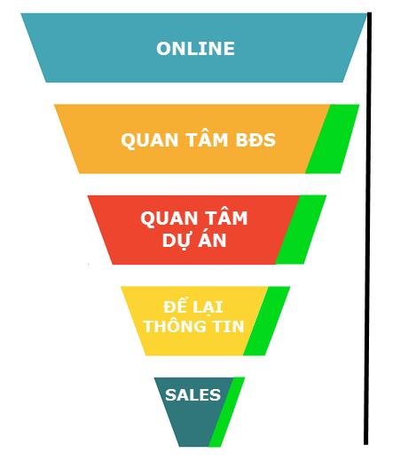 Quảng cáo digital cho ngành bất động sản, làm sao để tối ưu chi phí và hiệu quả?