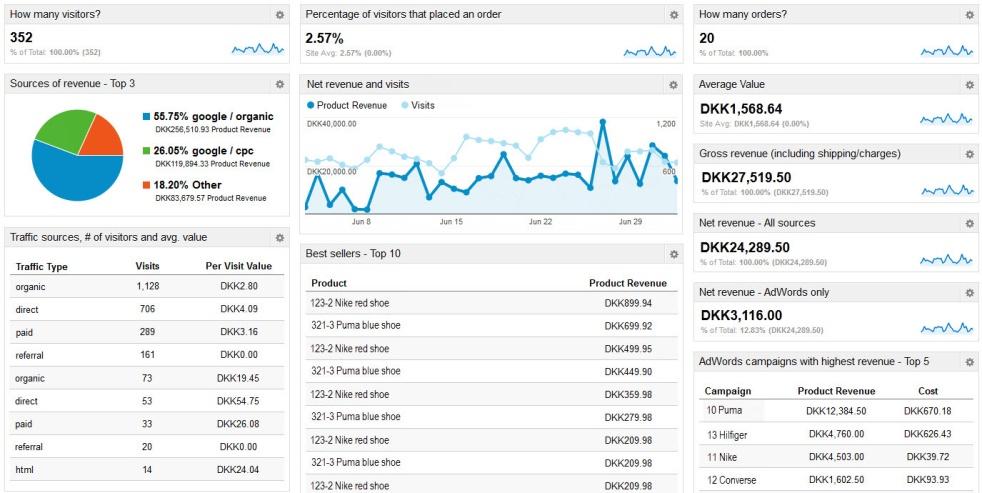 Đánh giá hiệu quả hoạt động shop online qua 8 thông số KPI (phần 3)