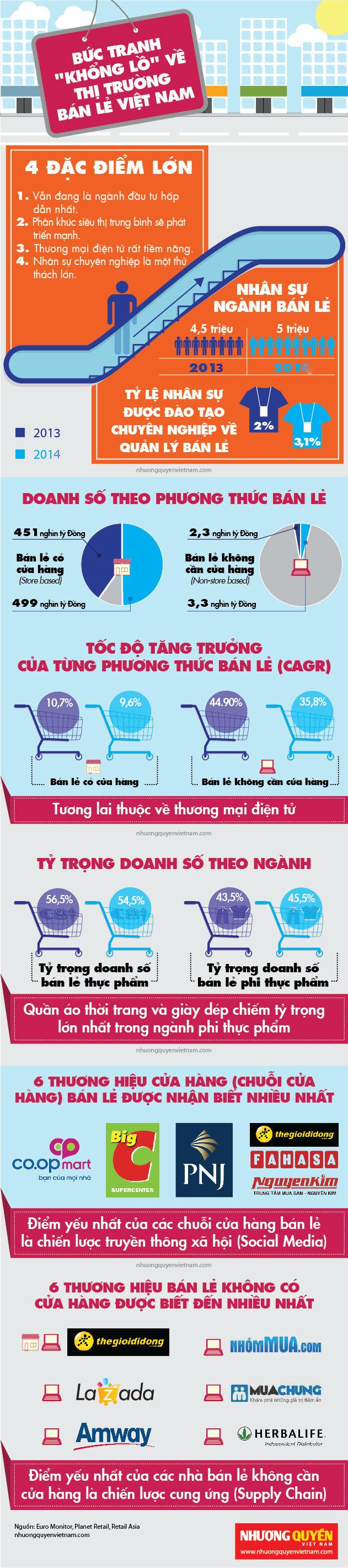Bức tranh 'khổng lồ' về quy mô thị trường bán lẻ Việt Nam