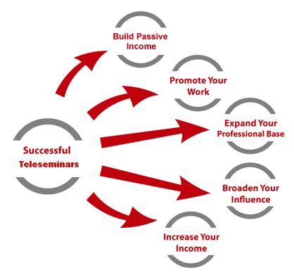 4 tips khiến khách hàng hài lòng với kênh tiếp thị mới mẻ Teleseminar