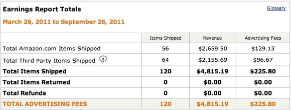 Kiếm tiền online không thể dễ dàng hơn với Amazon Associates
