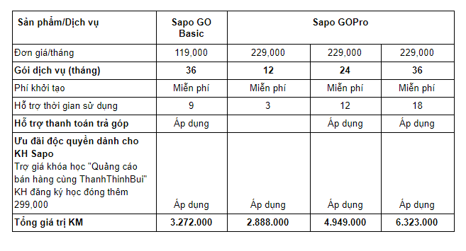 Sapo khuyến mãi HOT: Ưu đãi tới 17.471.000đ/khách hàng hỗ trợ shop bứt phá kinh doanh
