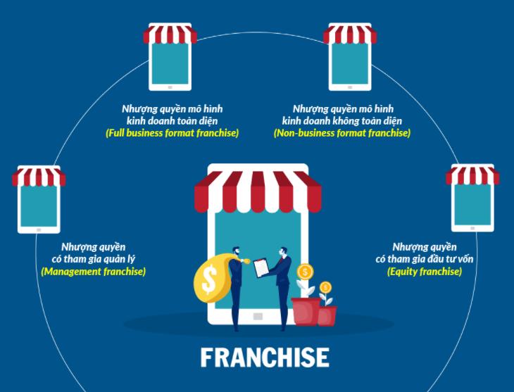 Bạn đang tìm hiểu về nhượng quyền kinh doanh trong bán lẻ?