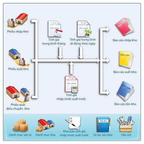 Quản lý bán hàng bằng Excel hiệu quả cho người mới bắt đầu